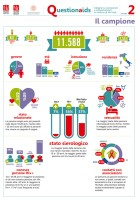 Ricerca QuestionAids: i risultati in Infografica